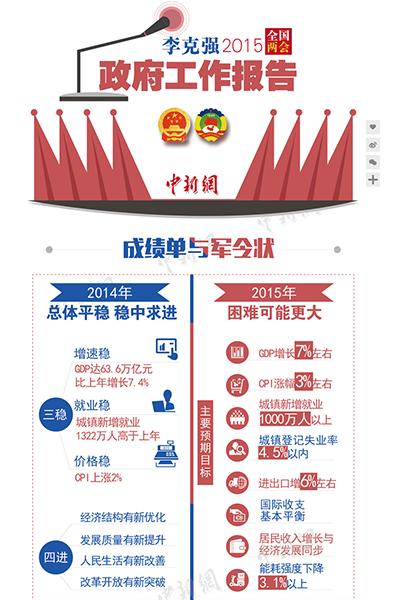 中国新闻网推出图解《李克强2015政府工作报告》分为成绩单与军令状